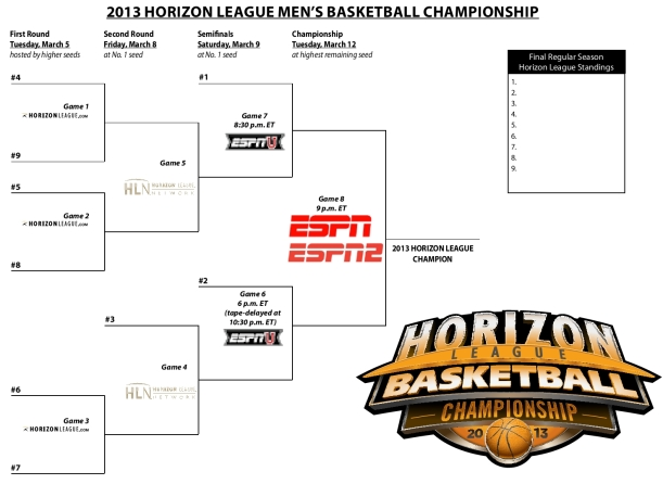 2013 Horizon League Tournament bracket